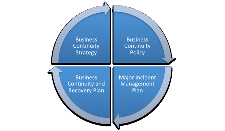 Development of Business Continuity  Plans