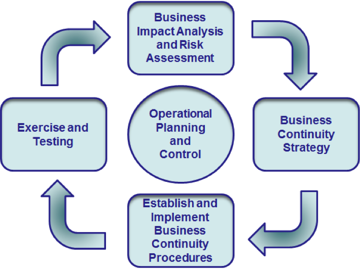 The Business Continuity Management System